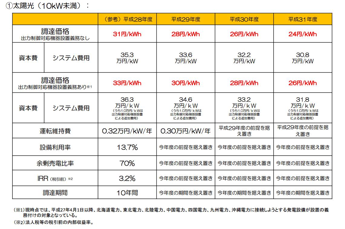 平成29年度以降の調達価格及び調達期間についての委員会案 太陽光(10kW未満)
