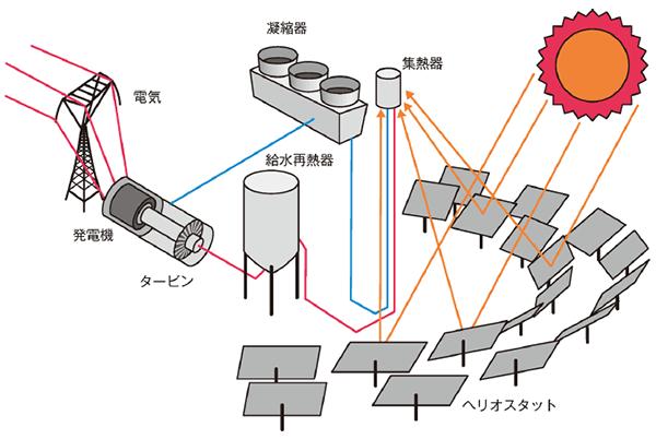 タワー型イメージ