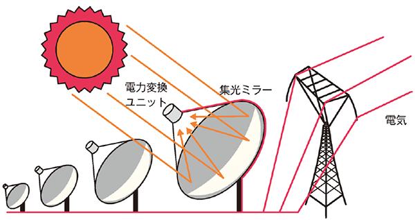 ディッシュ型イメージ