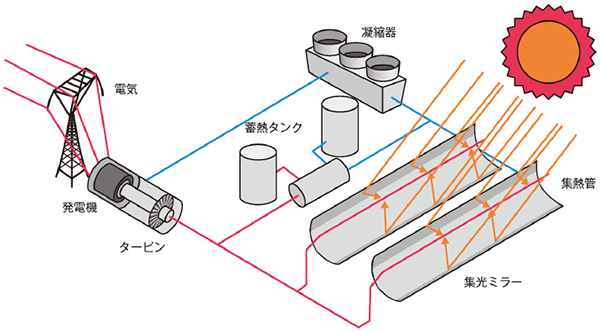 トラフ型イメージ