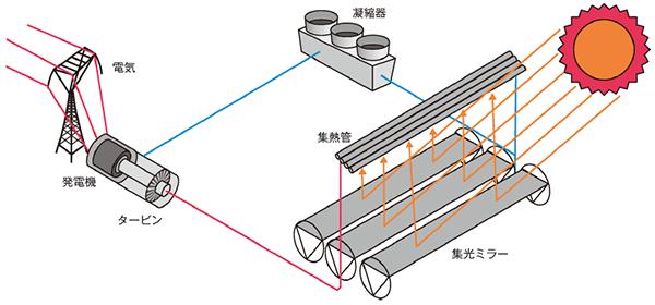 フレネル型イメージ